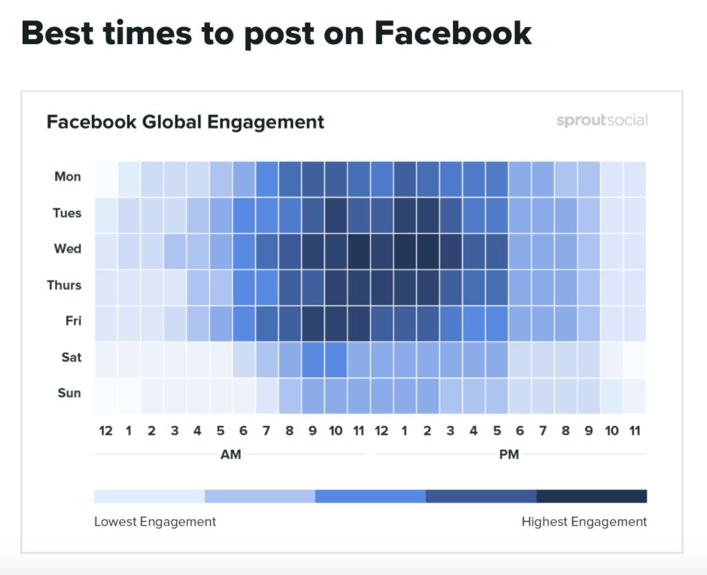 Sprout social screenshot of Facebook engagement