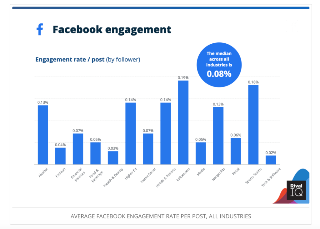 Screenshot of RivalIQ showing Facebook engagement