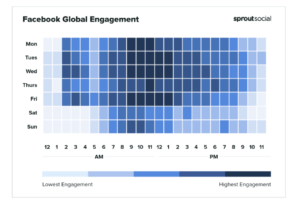 A screenshot of SproutSocial website showing Facebooks global engagement to outsmart social media algorithms